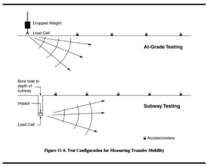 Vibration test configuration for measuring transfer mobility